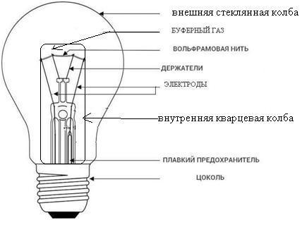 Галогенные лампы на 12 Вольт принцип работы и ведущие поставщики ламп 12 в