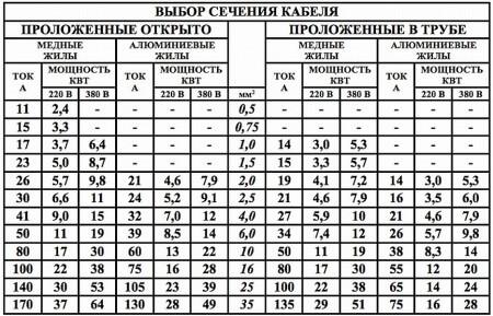Таблица выбора сечения кабельной линии