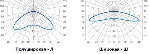 схема КСС полуширокого и широкого типа