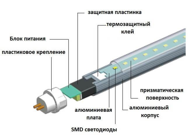 Устройство светодиодной лампы Т8