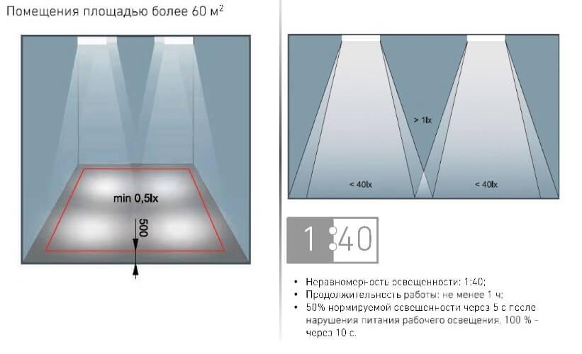 Условия функционирования антипанического освещения
