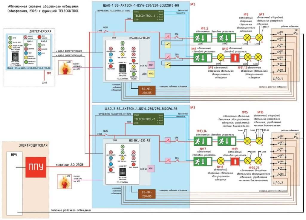 Схема централизованной САО