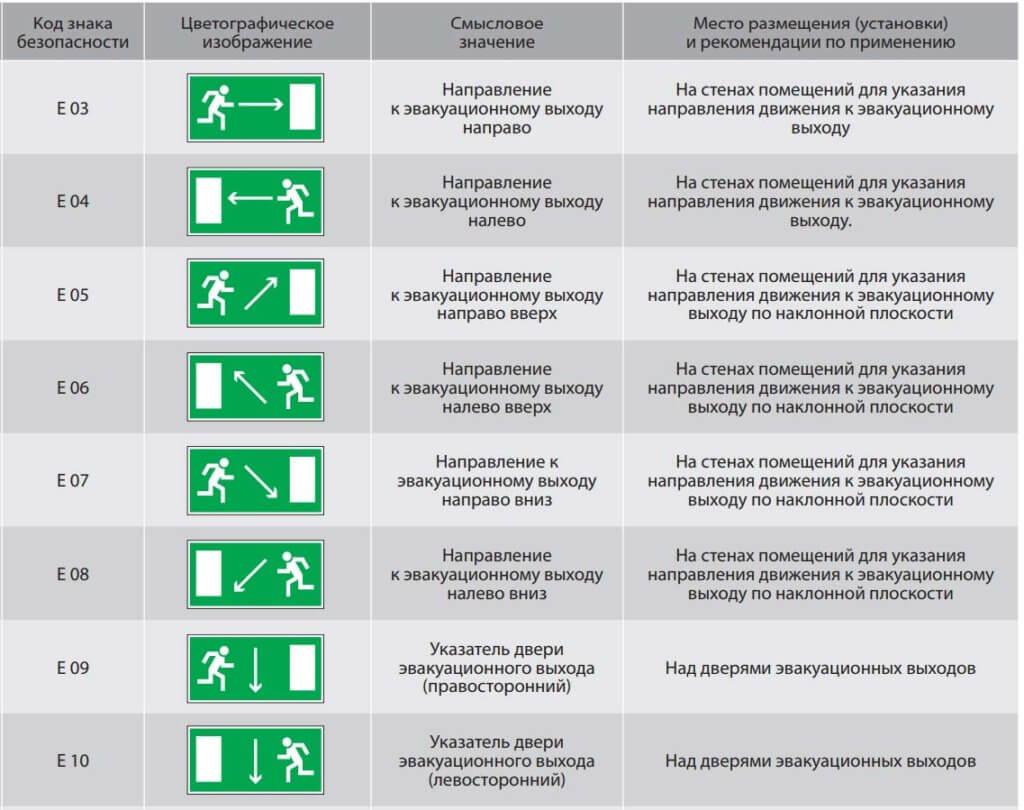 таблица характеристик эвакуационных указателей (часть 1)