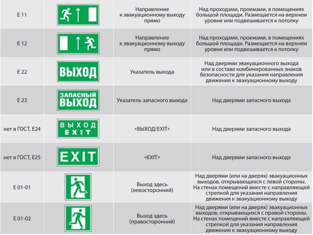 Таблица характеристик эвакуационных указателей (часть 2)