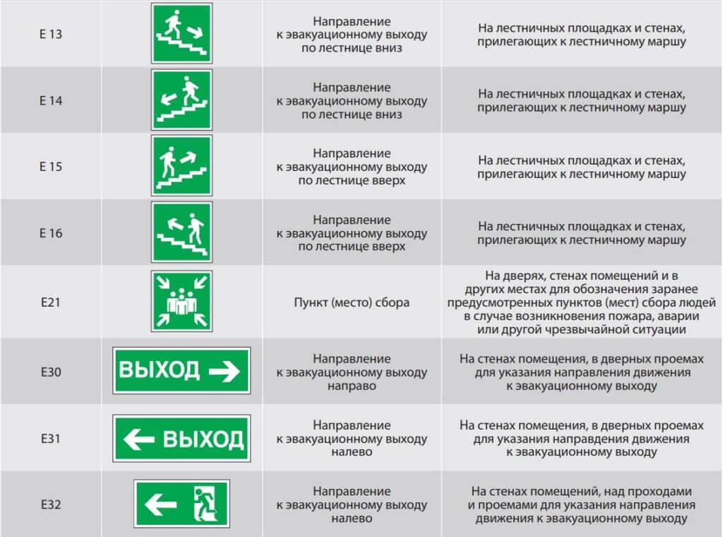 Таблица характеристик эвакуационных указателей (часть 3)