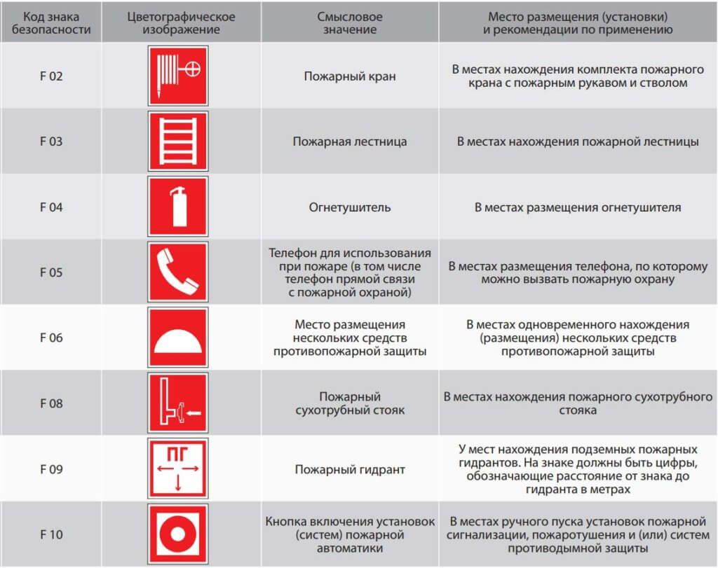 Таблица характеристик пожарных указателей (часть 1)