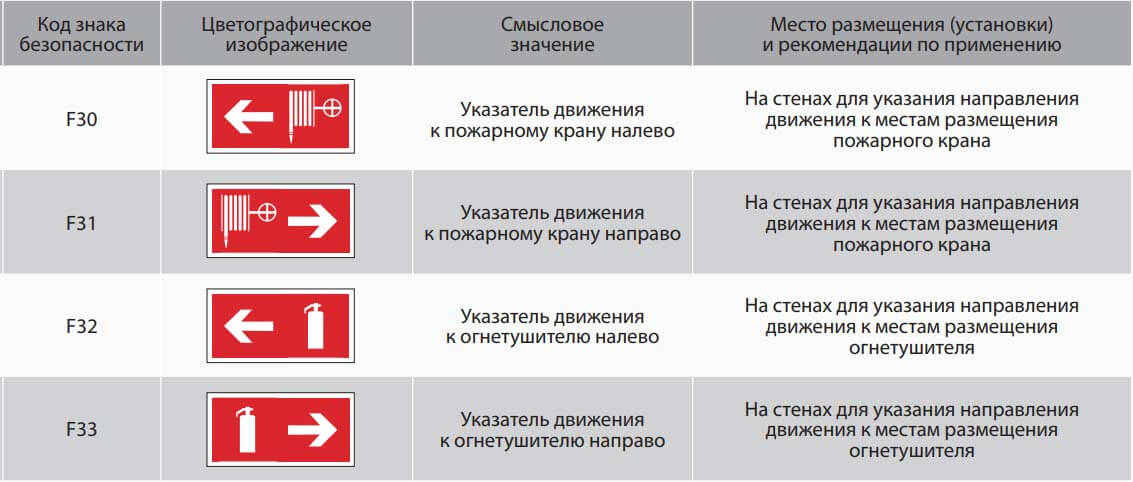 Таблица характеристик пожарных указателей (часть 3)