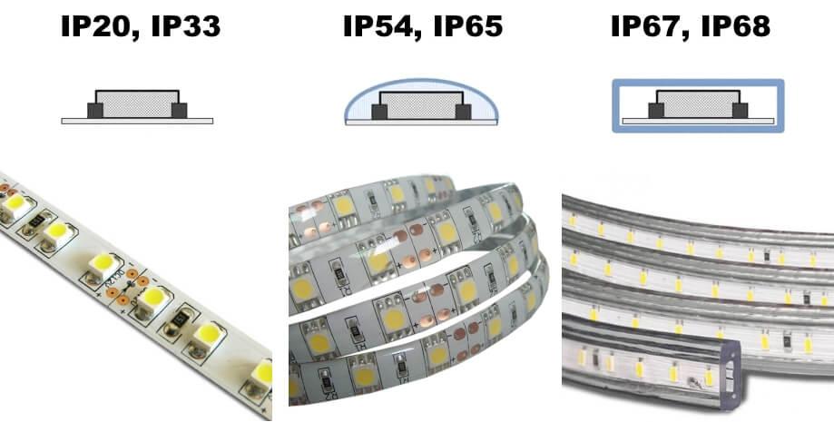 Степени защищенности светодиодной ленты